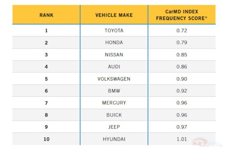 2016-top-10-vehicles-makes-with-lowest-repair-01