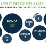 2016-top-10-vehicles-makes-with-lowest-repair-07